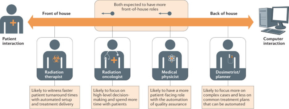 role shifts radiation oncology